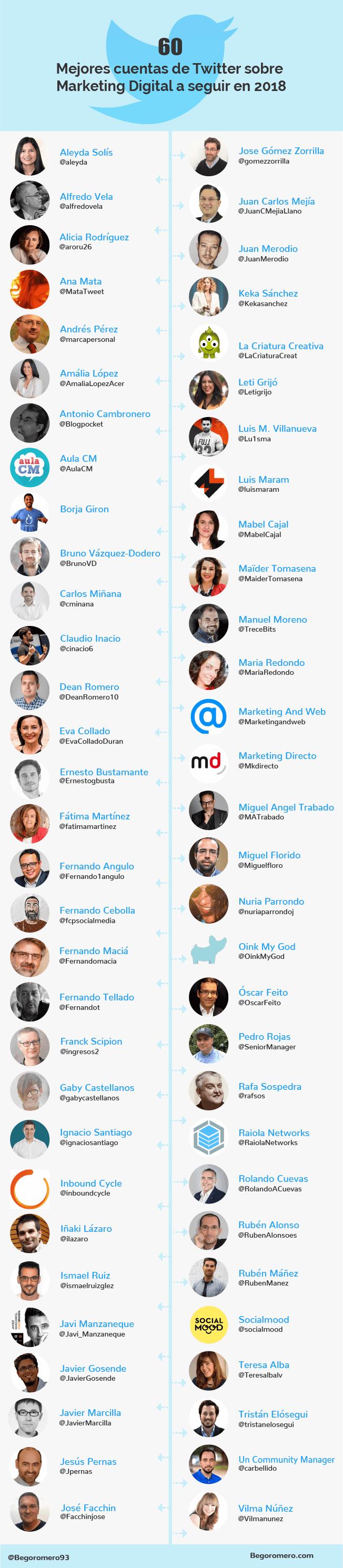 Mejores cuentas para seguir en Twitter sobre Marketing Digital