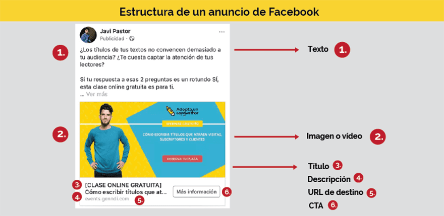 Estructura anuncios facebook ads