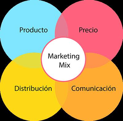 Qué Es El Marketing Mix Las 4p S Del Marketing Ejemplo Práctico
