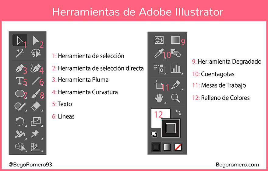 Herramientas Adobe Illustrator