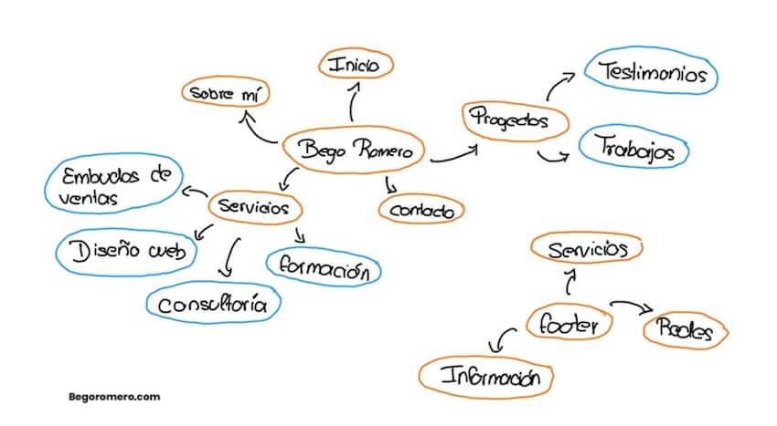 crea un mapa conceptual