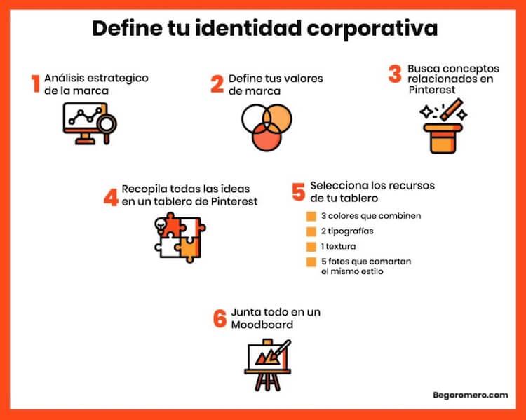 identidad corporativa de una web