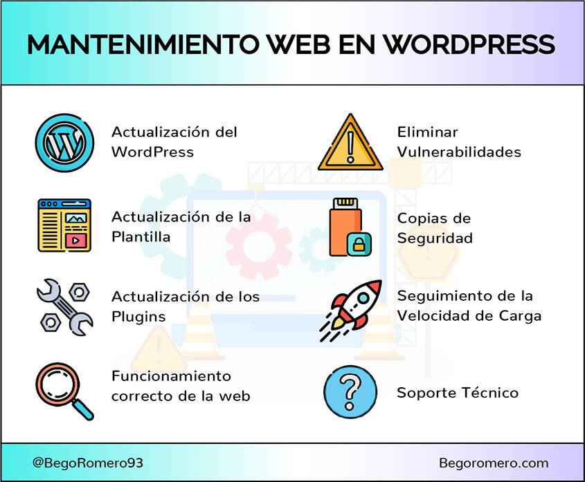 Resumen servicio mantenimiento web wordpress